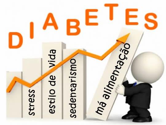 Sintomas que podem revelar que você tem diabetes